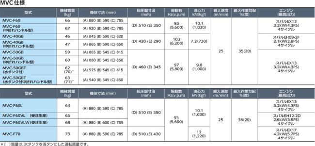 MVC-40GB 仕様表