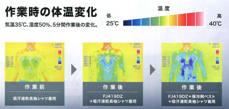 作業時の体温の変化